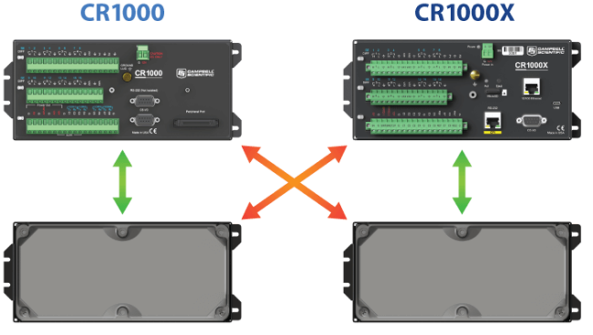 interchangeability of CR1000 and CR1000X wiring panels