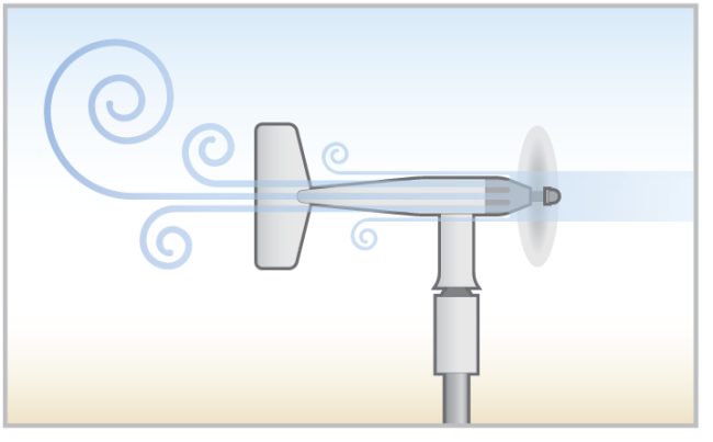 Constant wind and variable wind speed