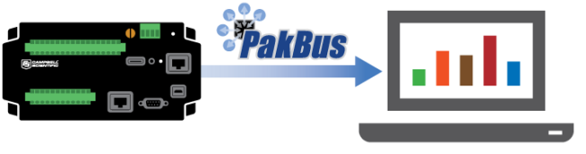 Communication initiated by a datalogger with data being sent to a PC via PakBus protocol