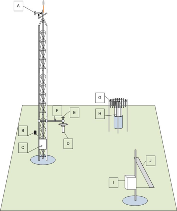 Illustration of labeled mesonet station components