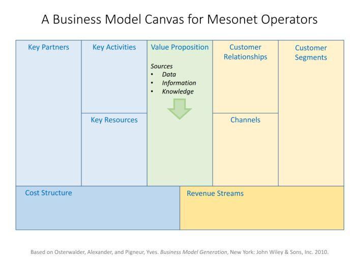 Business Model Canvas for Mesonet Operators