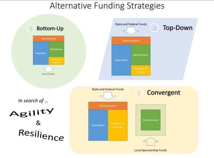 Alternative Funding Strategies
