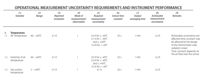 Operational Measurement Uncertainty Requirements and Instrument Performance