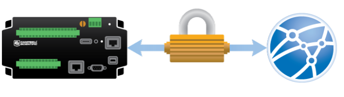 Padlock between datalogger and Internet