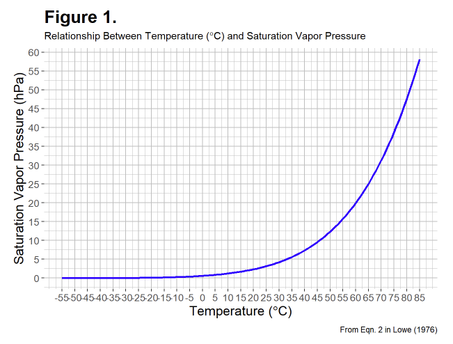Relationship between temperature and saturation vapor pressure