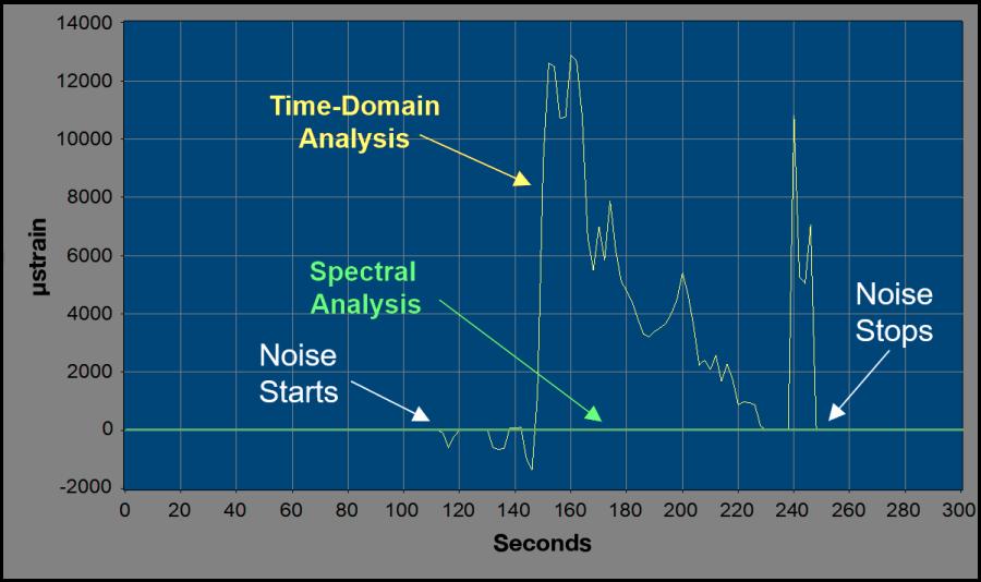 Noise immunity graph
