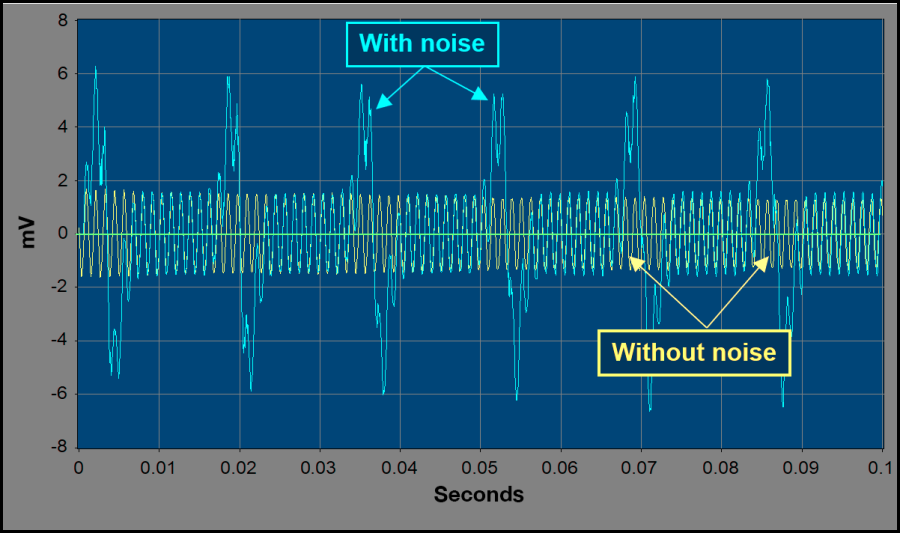 Competing noisegraph