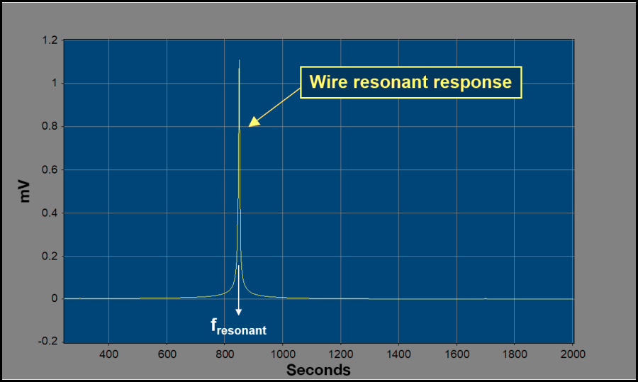 Moving the sampled response from the time domain to the frequency domain graph