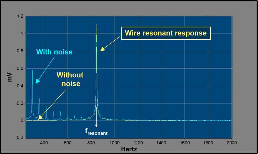 Competing noise graph