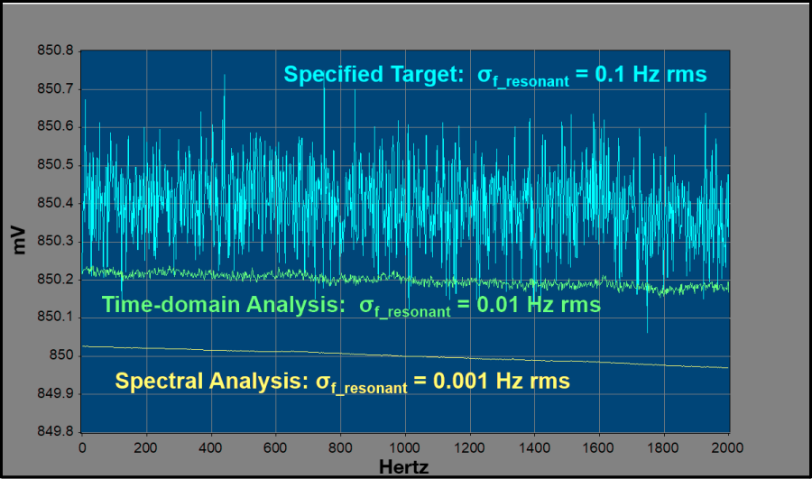 Measurement precision in the absence of external noise graph