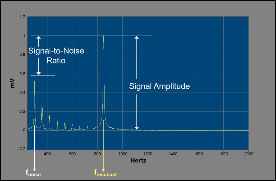 Graph showing signal-to-noise ratio and signal amplitude