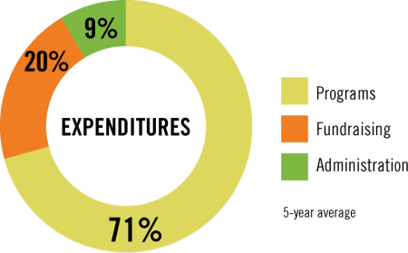 Chart showing a breakdown of CFTC's expenditures over the last five years