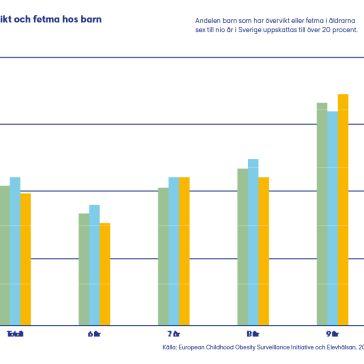 Graf från Cancerfondsrapporten Prevention 2020 sid 15