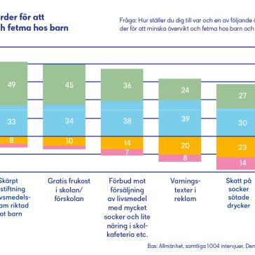Graf från Cancerfondsrapporten Prevention 2020 sid 25
