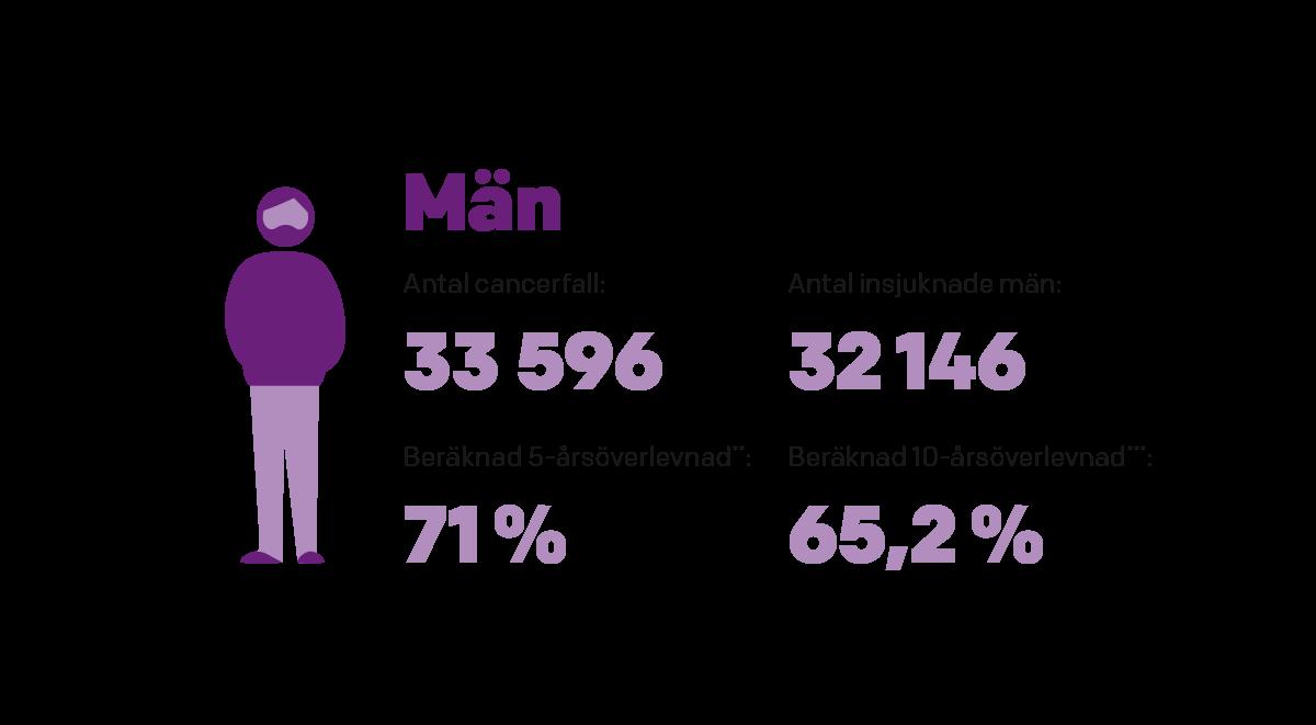 hur många får prostatacancer