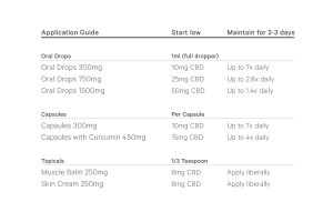 Table showing how to use CBD with dosages for beginners.