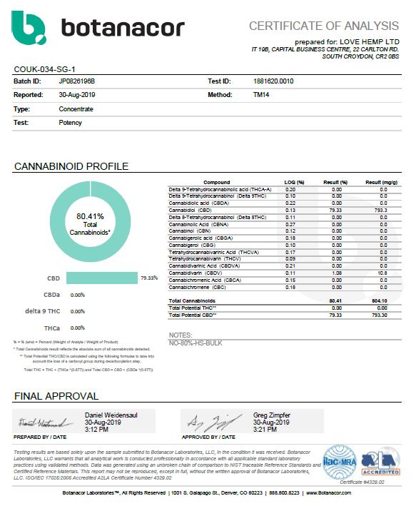 Botanarcor Love Hemp Lab Results