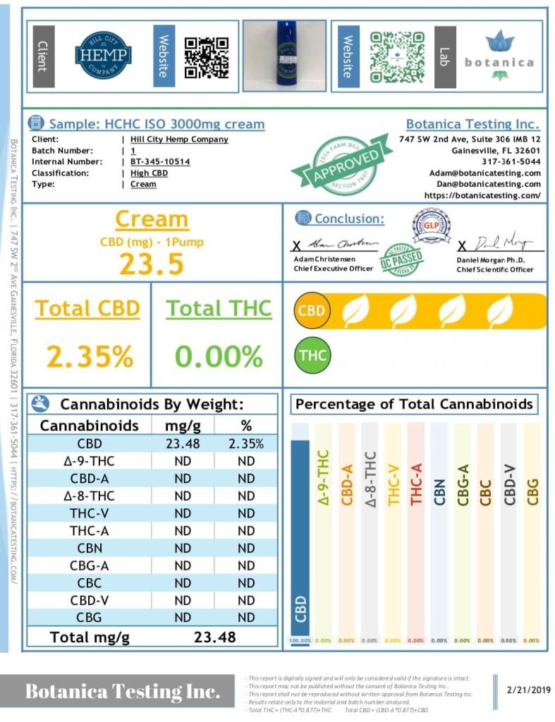 COA - Third party lab results for Hill City Hemp CBD Menthol Cream