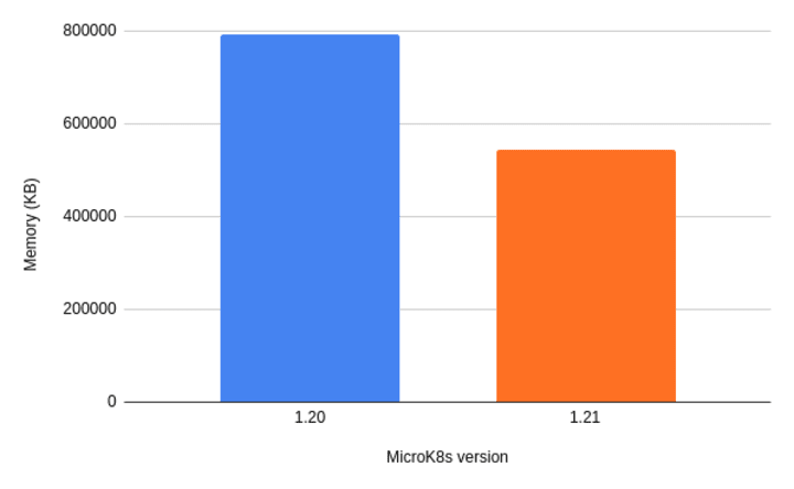 From lightweight to featherweight: MicroK8s memory optimisation