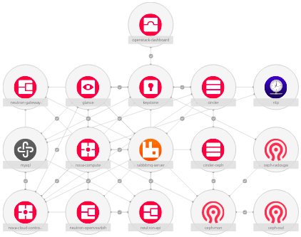 OpenStack charm diagram