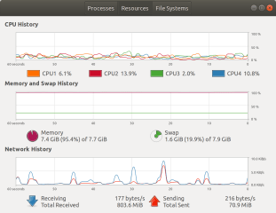 GNOME System Monitor screenshot