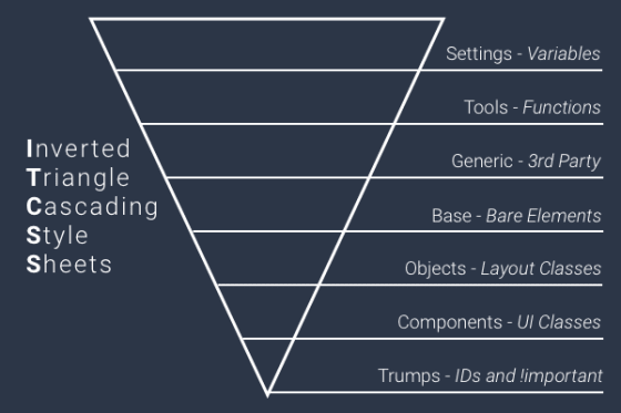 itcss-triangle-foundation