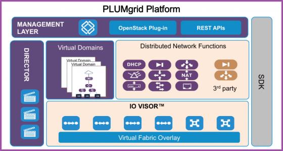 PLUMgrid Platform
