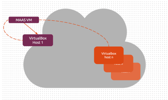 Connections to local and remote VirtualBox hosts
