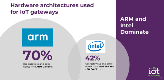 Intel? ARM? Why not both?