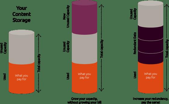 How Ubuntu Advantage Storage metered pricing works