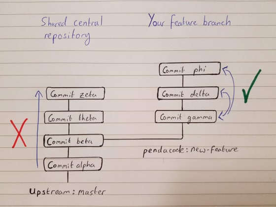 Drawing: Git history, central repository vs feature branch