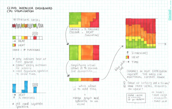 dashboard-sketches