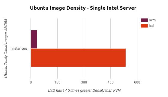 ubuntu_image_density