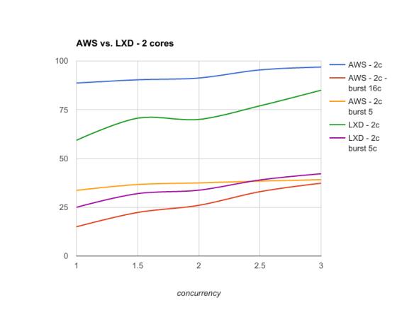 aws vs lxd 2