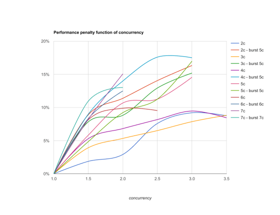 Performance penalty fct concurrency