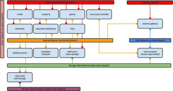 openstack-network-architecture