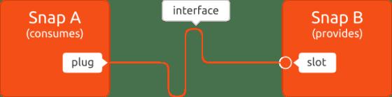 interfaces_plugs-slots