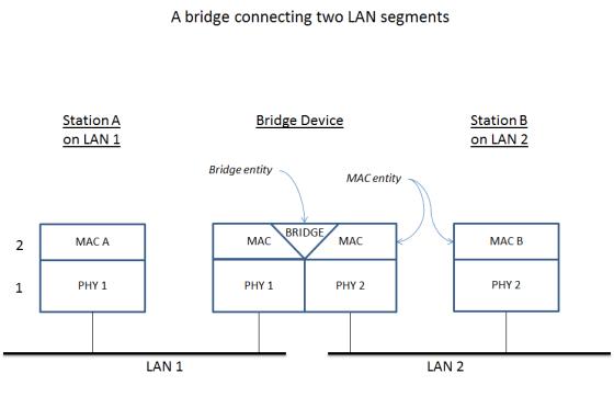 wikipedia network bridge