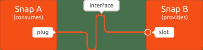 Snapcraft confinement & interfaces | Ubuntu