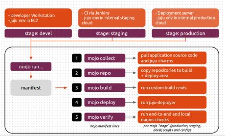 mojo-brand multi-cloud