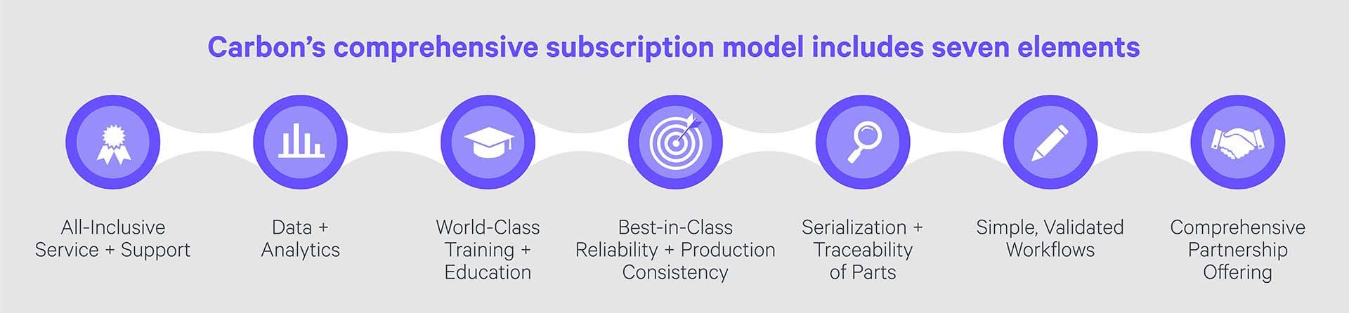 Carbon Subscription Model