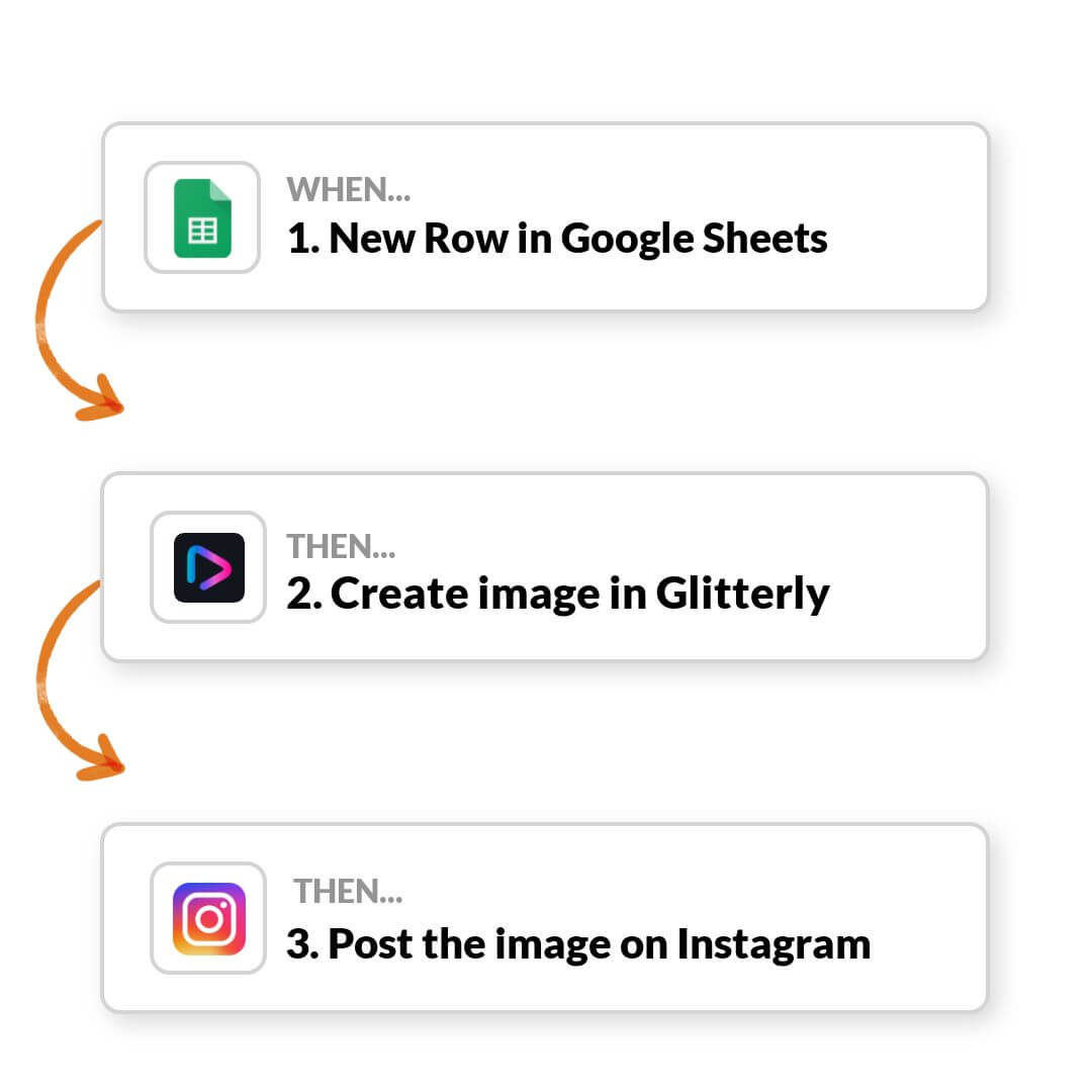 Generate image from google sheet row with Zapier
