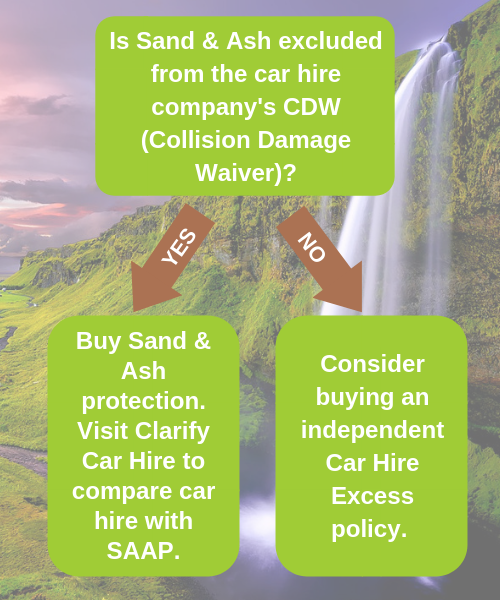 Iceland Car Hire What Is Saap Do I Need It