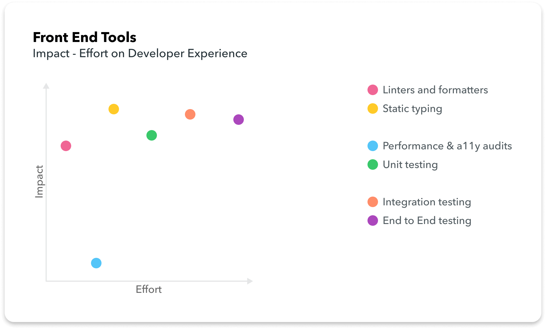 Front End Tools DX Impact-Effort Chart