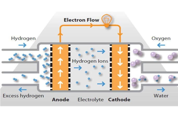 Fantastic Hydrogen Fuel Cell Cars Pros Cons History How They Work Wiring Digital Resources Remcakbiperorg