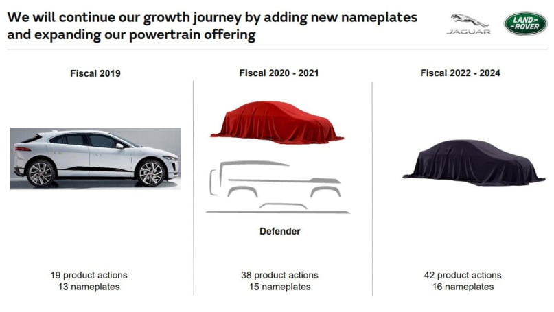 This image, touted to be from a JLR product pipeline presentation, suggests a 2020-2021 release window for the upcoming Defender.