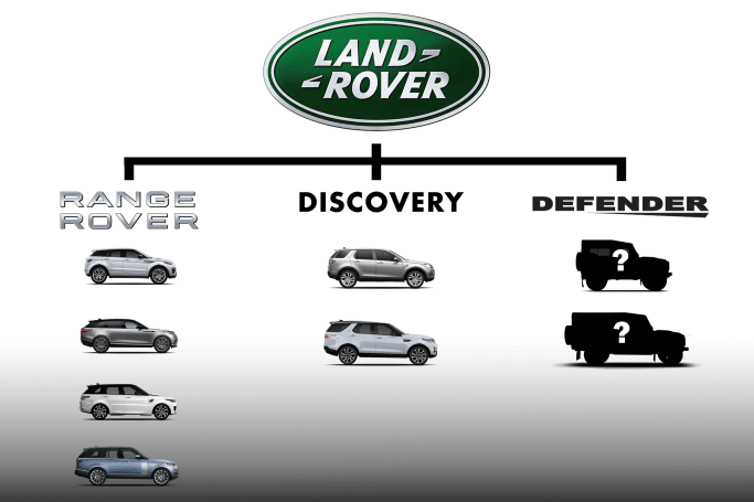 What the Land Rover family tree is touted to look like once the Defender re-enters the market.