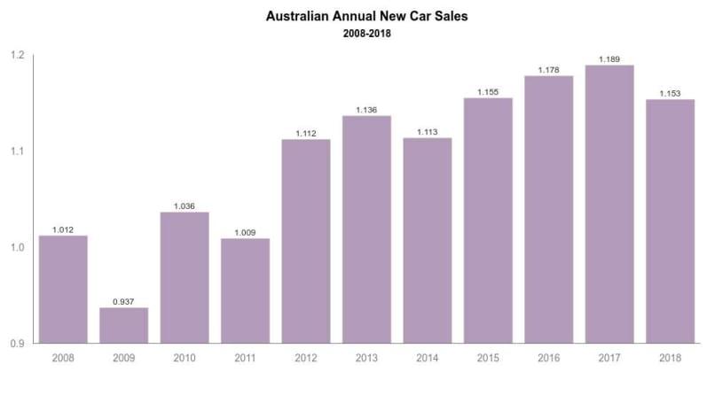 Australian Car Market Car Sales Statistics Figures Australia