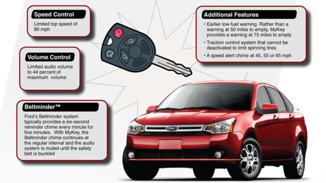 Ford My Key >> Ford Adds To Mykey Safety System Car News Carsguide