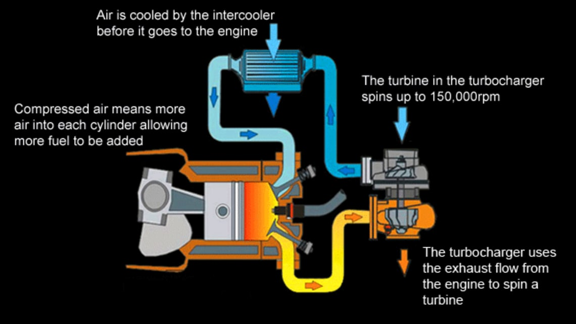 How Stuff Works Turbochargers Car Advice Carsguide. Safety Technology. Wiring. Intercooler Engine With Turbocharger Diagram At Scoala.co